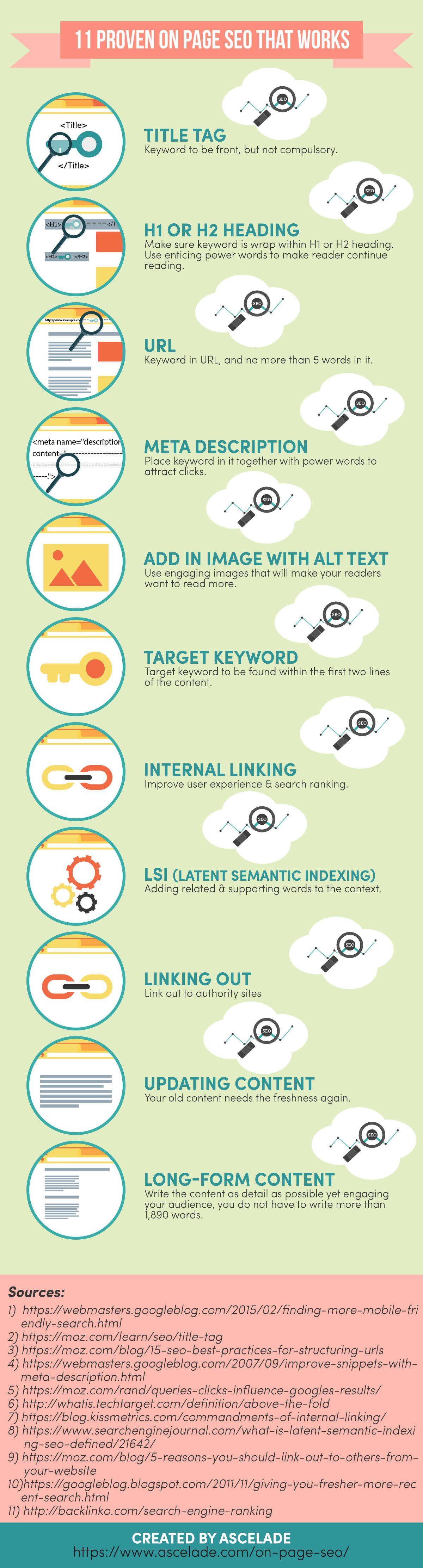 On Page SEO That Works infographic