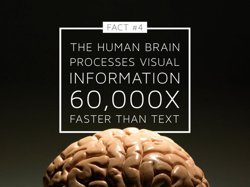 Our human brain process image 60,000 times faster than text